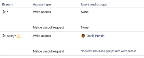 Branch permissions — Bitbucket 2020-02-19 00-45-53.png