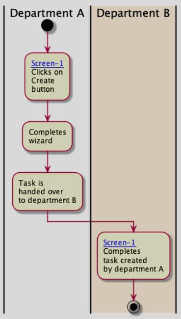 2020-02-22 19_00_02-Bewerken - Redesign proces seizoensomcodering of wijziging van eigendomsmodel - .png