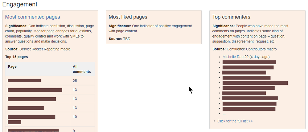 wiki_dashboard-engagement.png