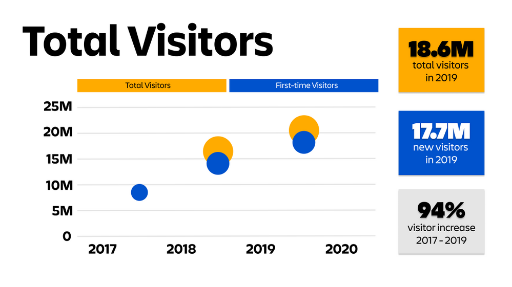 Total Visitors.png