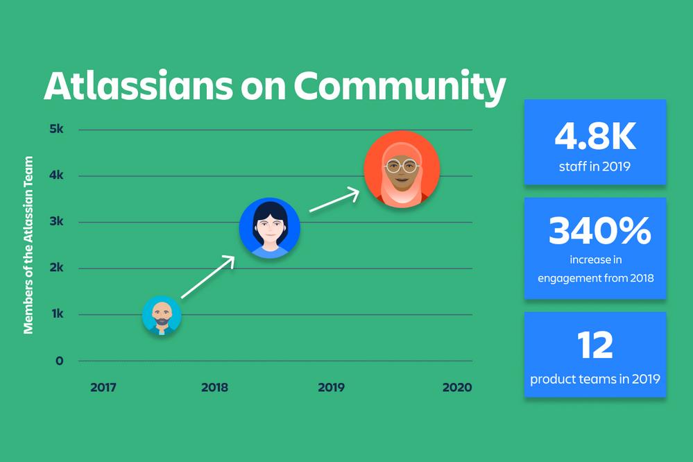 Atlassians on Community (1).png