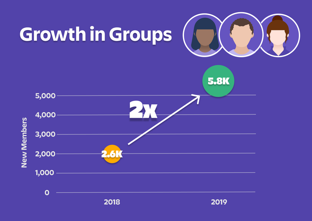 Group growth (2).png