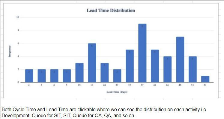 Lead Time Distribution.JPG