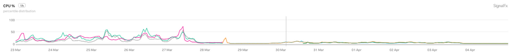 CPU % chart (1).png
