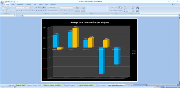 jira-service-desk-time-to-resolution-pivot-chart.png