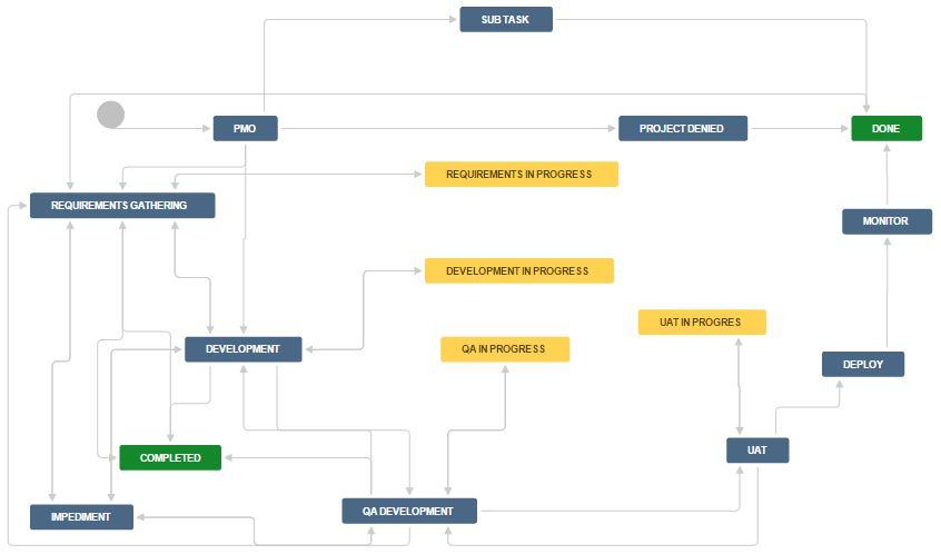 SDLC Process implementation using JIRA - Atlassian Community