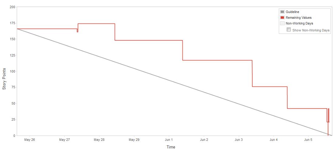Interpret burndown chart