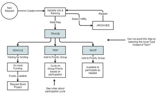Requirements and diagrams warfighter made part atlassian jira workflow overview for warfighter made ceo ccuart Gallery