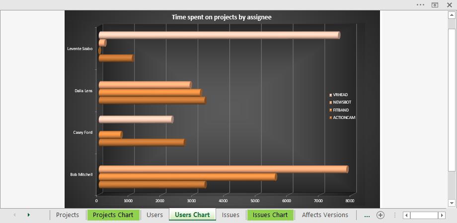 jira-cross-project-worklog-report-pivot-chart