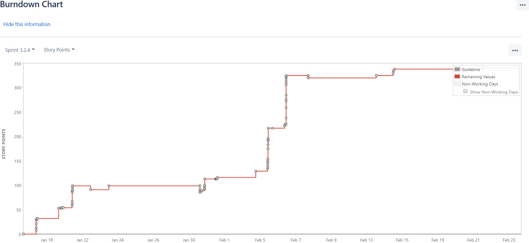 burn down chart not showing progress