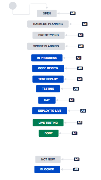 Transition Planning Missing Link >> Solved Changing Order Of The Workflow Transition Buttons