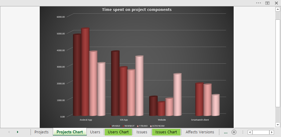 jira-cross-project-worklog-report-components-pivot-chart