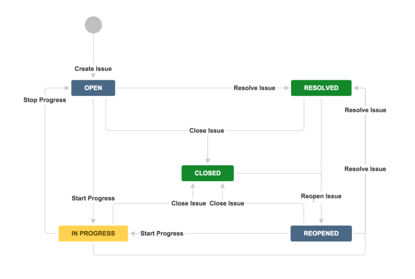 A Guide To Jira Workflow Best Practices With Exam