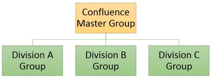 Group Hierarchy.png