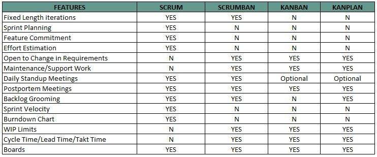 Scrum-Scrumban-Kanban-Kanplan.JPG