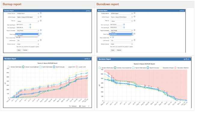 With version 3.1 of the Agile Reports we have added the flexibility for you to define whether to view team progress as a burnup or burndown report..JPG