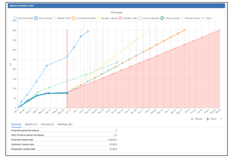 Release prediction gadget helps to keep work on track.png