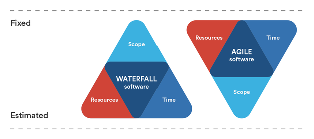 waterfall-v-agile-iron-triangle-v03.png