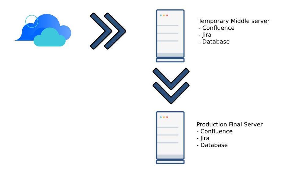 migration-process.jpg