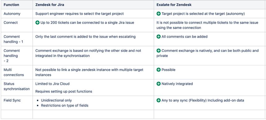 Solved: JIRA - Zendesk Integration Not Working
