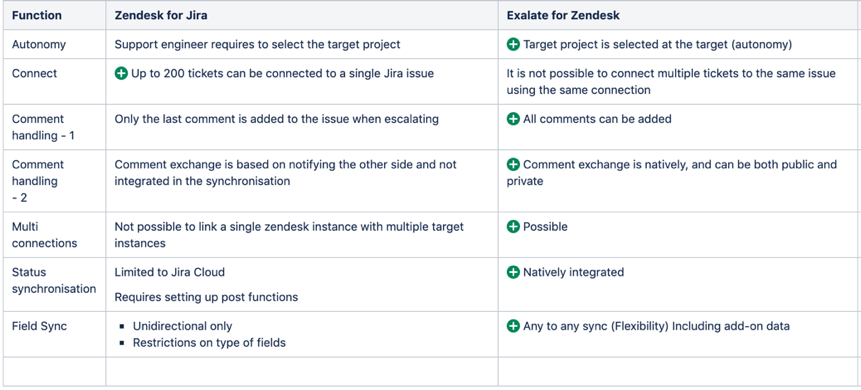 Solved: Issue with Zendesk connector